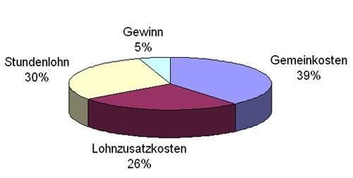 diagramm_lohnkosten